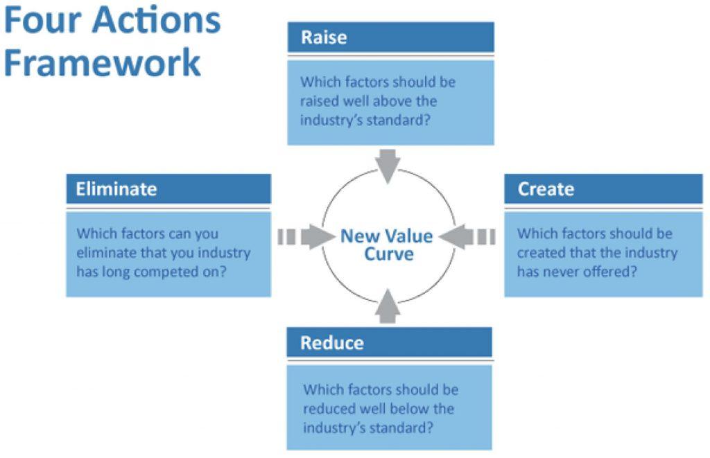 four action framework