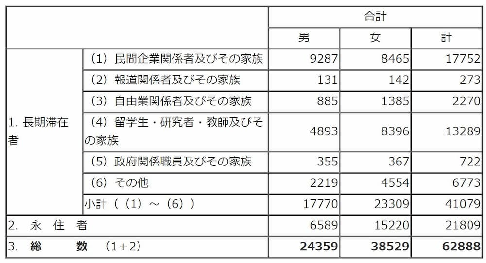statistics Japanese living in UK