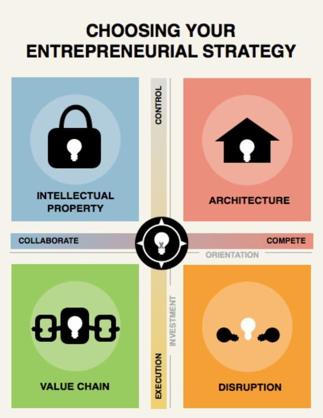 entrepreneurial strategy compass