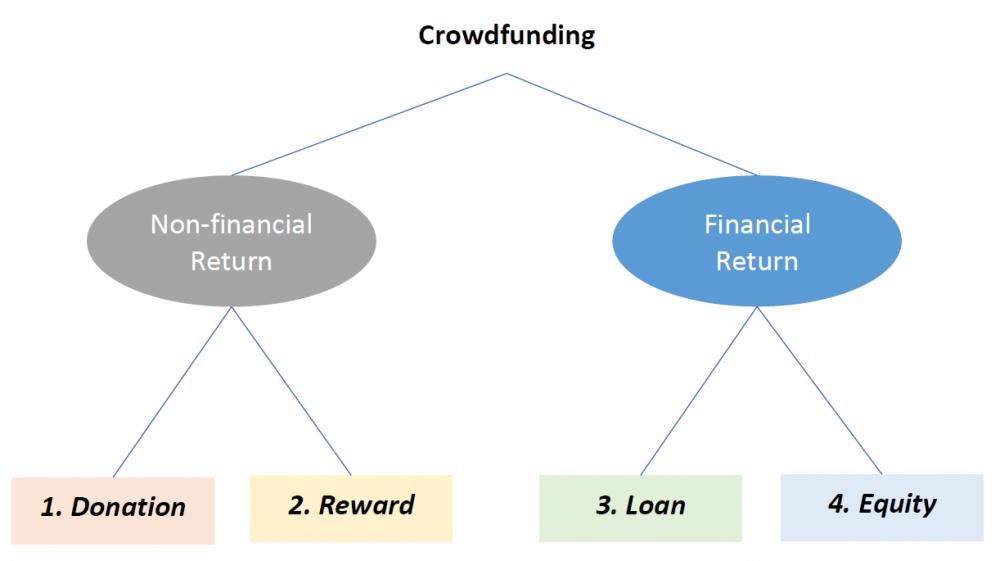classification of crowdfunding