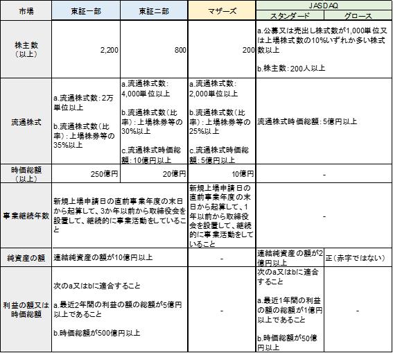 上場時の形式要件の比較